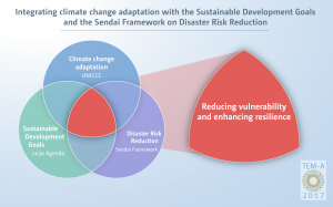 Integrating climate change adaptation with the Sustainable Development Goals and the Sendai Framework on Disaster Risk Reduction